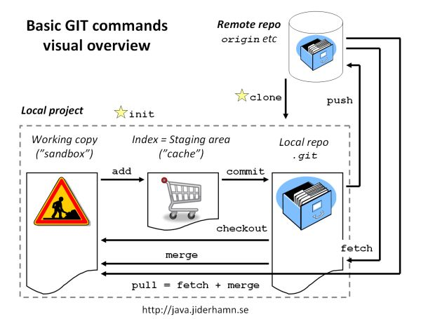 Gitcommands visual overview